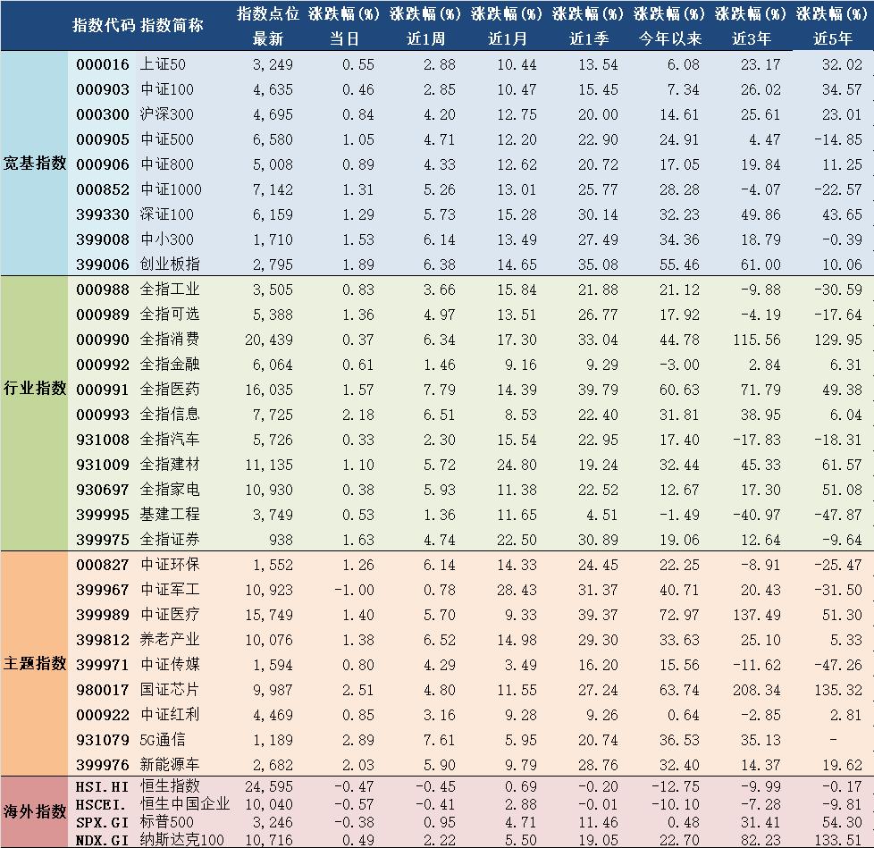 2020年7月31日A股主要指数估值表