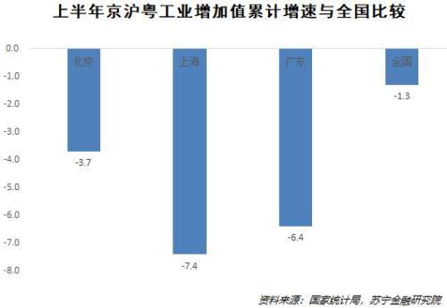 31省市上半年GDP数据揭示的经济真相