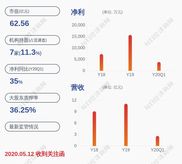 预增!山东赫达:预计2020年半年度净利润约1.21亿元~1.25亿元,同比增长50%~55%