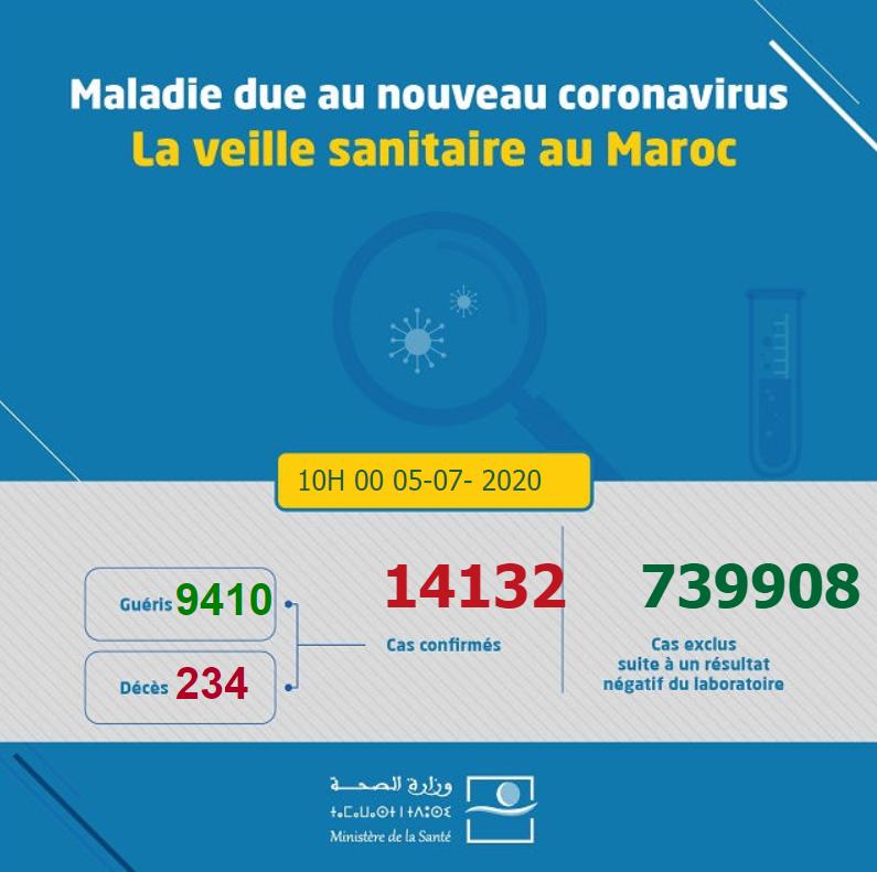 摩洛哥新增41例新冠肺炎肺炎确诊病例,全球共有14,771例新冠肺炎肺炎确诊病
