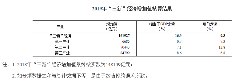 gdp分类_重庆一周大事件:第一季度GDP渝北第一,垃圾分类三桶行动实施
