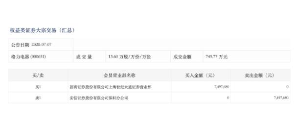 真刚!格力开撕中国移动,今日股票大宗交易折价成交749.77万元