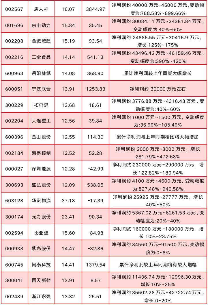 """沪指破3400点,740个股跑赢大盘,部分标的预计持续领军""""蓝筹""""牛"""