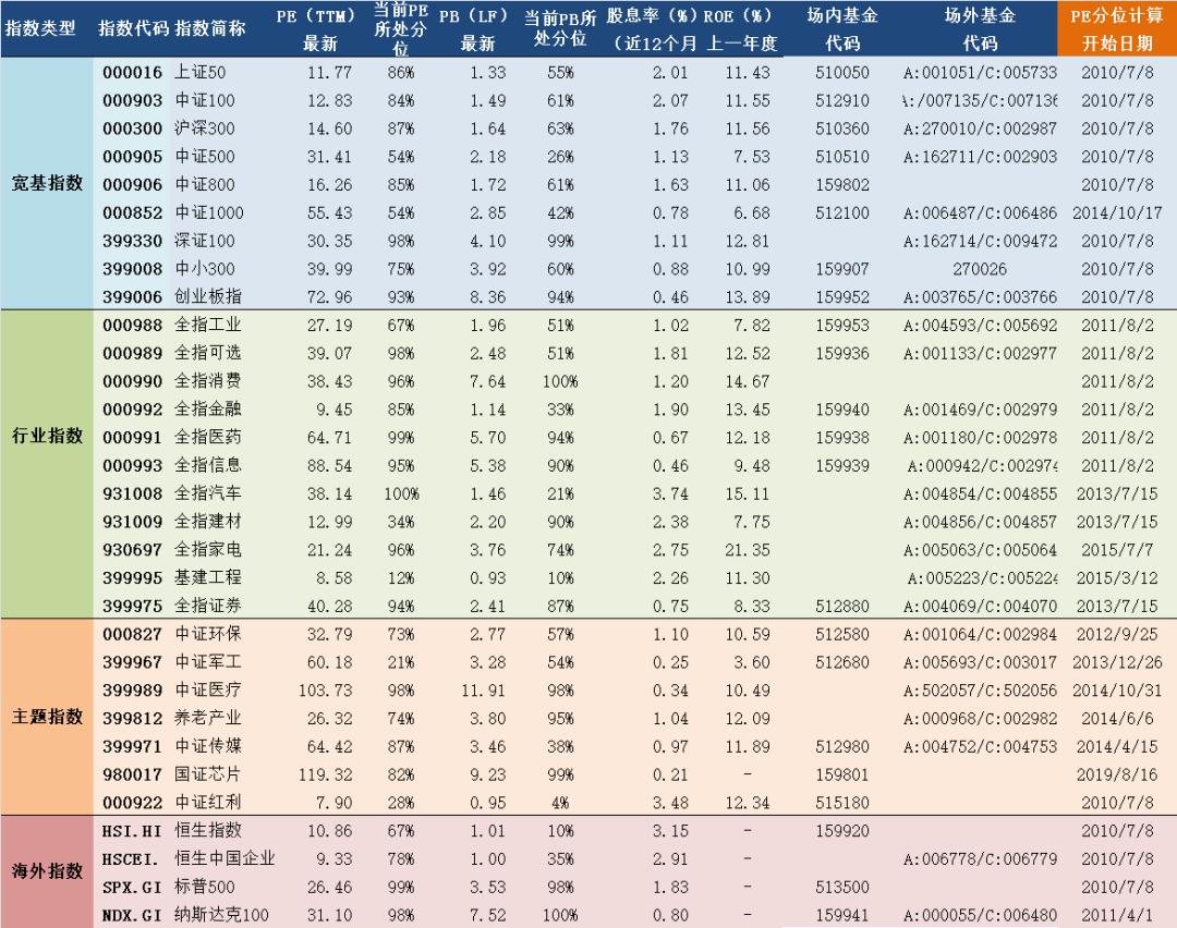 2020年7月8日A股主要指数估值表