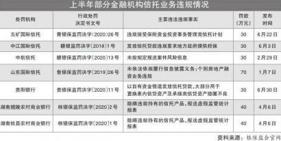 信托业务违规 14 机构被罚 1598 万