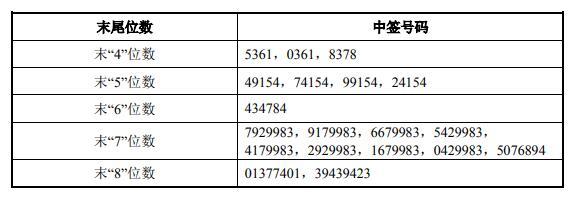财经资讯_慧辰资讯中签号出炉 共14113个_新浪财经_新浪网