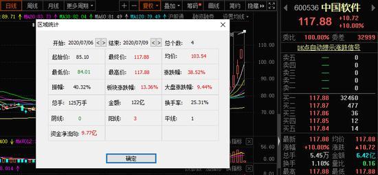 科技板块股票龙头股代码分别是哪些 :软件股龙头中国软件一周涨近40% 机构却大举出货