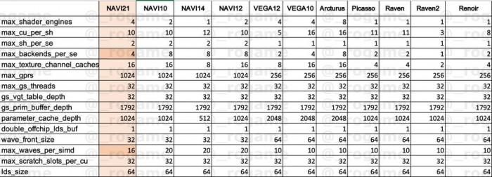 [图]代号Sienna Cichlid,AMD Navi 21将拥有5120个流处理器