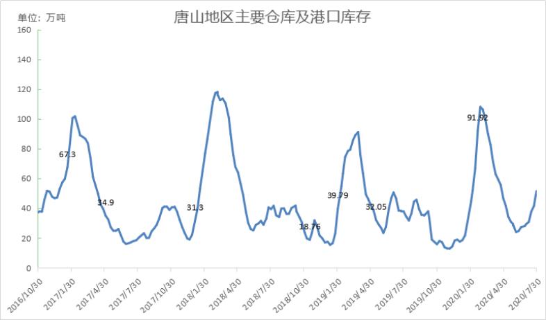沙钢螺纹涨50,热轧涨150,下周钢价要涨?