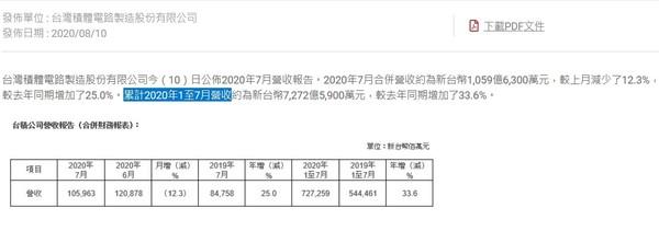 台积电成全球利润率最高公司 7月营收约1059.63亿元