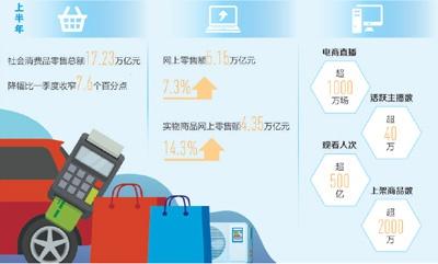 社会消费品零售总额连续4个月降幅收窄 消费市场持续稳步回升