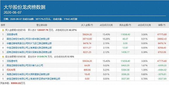 高毅冯柳豪买3.97亿?景林后 大华股份再被百亿私募选中