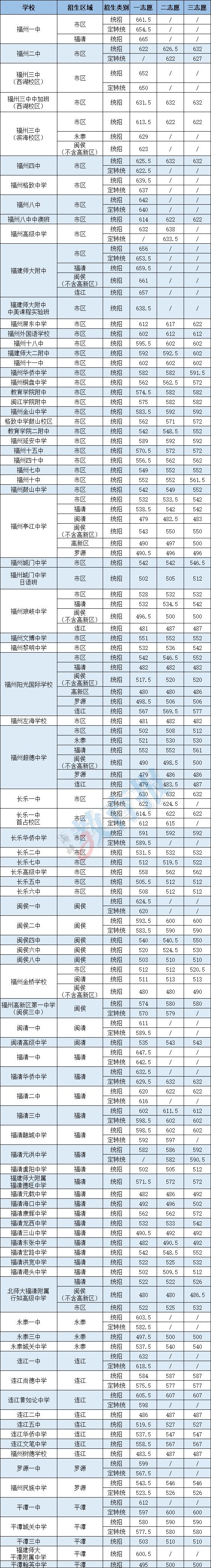 2020年福州中考分数_福州初三一检成绩出炉,参考2020年中考录取对应位次