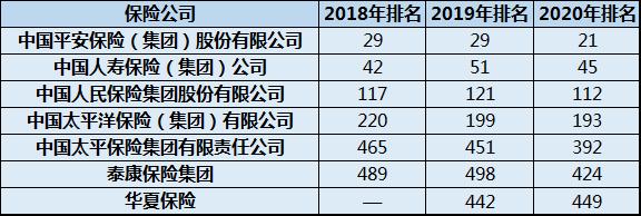 2020《财富》世界500强:中国大陆7险企上榜 中国平安蝉联第一