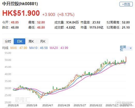 """汇丰研究:上调中升控股(0881.HK)目标价至60港元 评级""""买入"""""""