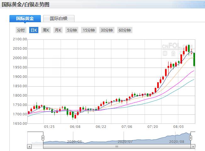 疫情拐点可能到来 黄金价格突然大幅下坠