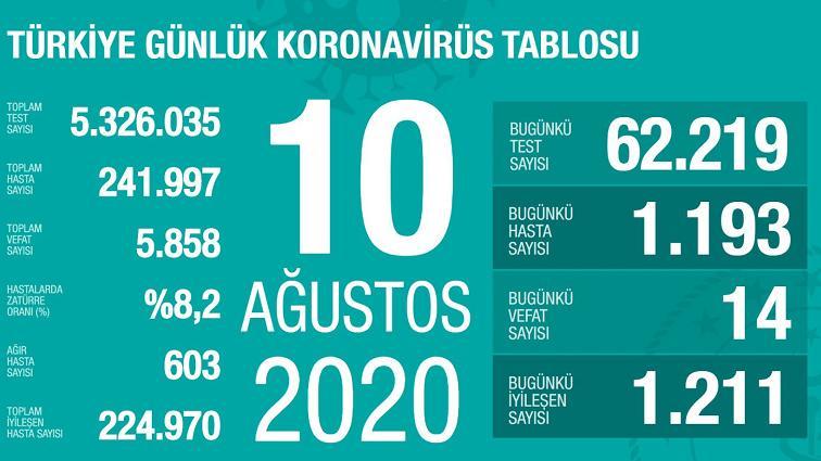 土耳其新增1193例新冠肺炎确诊病例 累计241997例