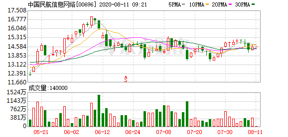 中国民航网络(00696-HK)被摩根大通减持约986.38万股