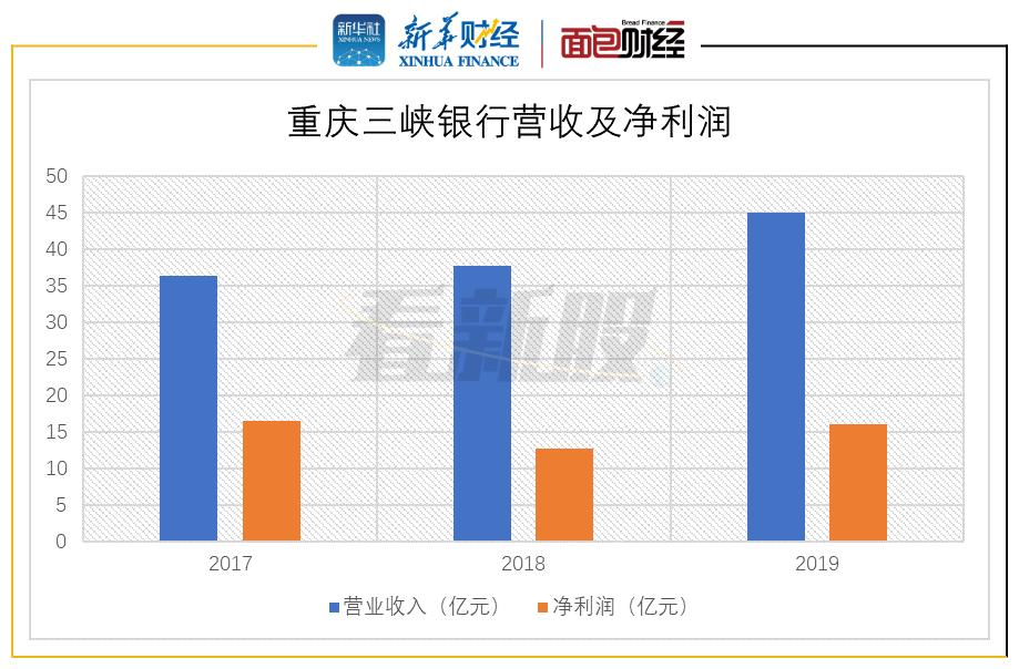 图1:2017-2019年重庆三峡银行营收及净利润