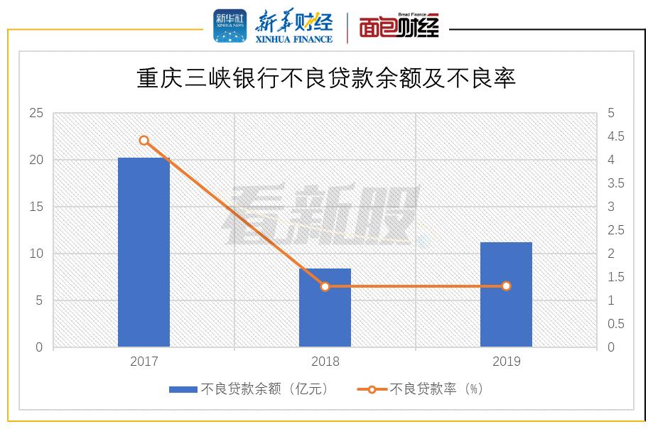 图5:2017-2019年重庆三峡银行不良贷款余额及不良率