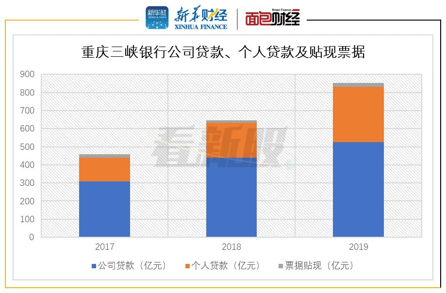 图4:2017-2019年重庆三峡银行公司贷款、个人贷款及贴现票据