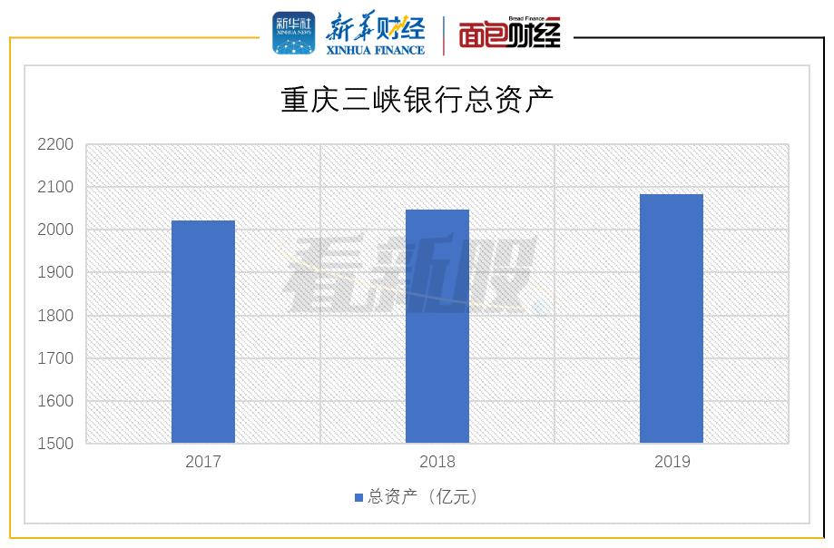 图3:2017-2019年重庆三峡银行总资产