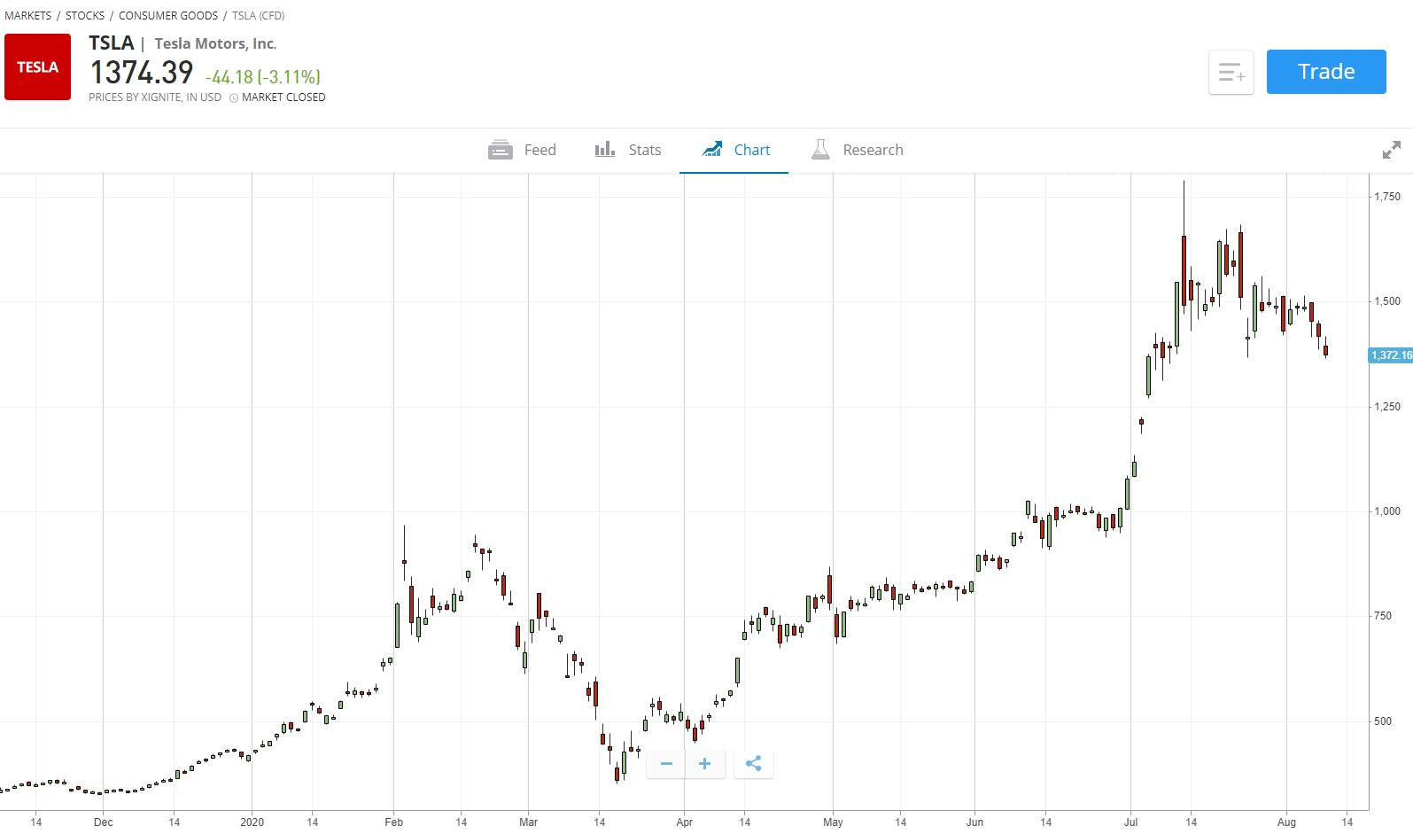特斯拉盘前涨超6% 宣布公司股票一拆五计划