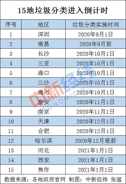 《深圳市生活垃圾分类管理条例》9月1日施行