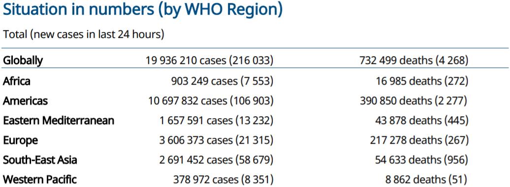 世卫组织:全球新冠肺炎确诊病例新增216033例