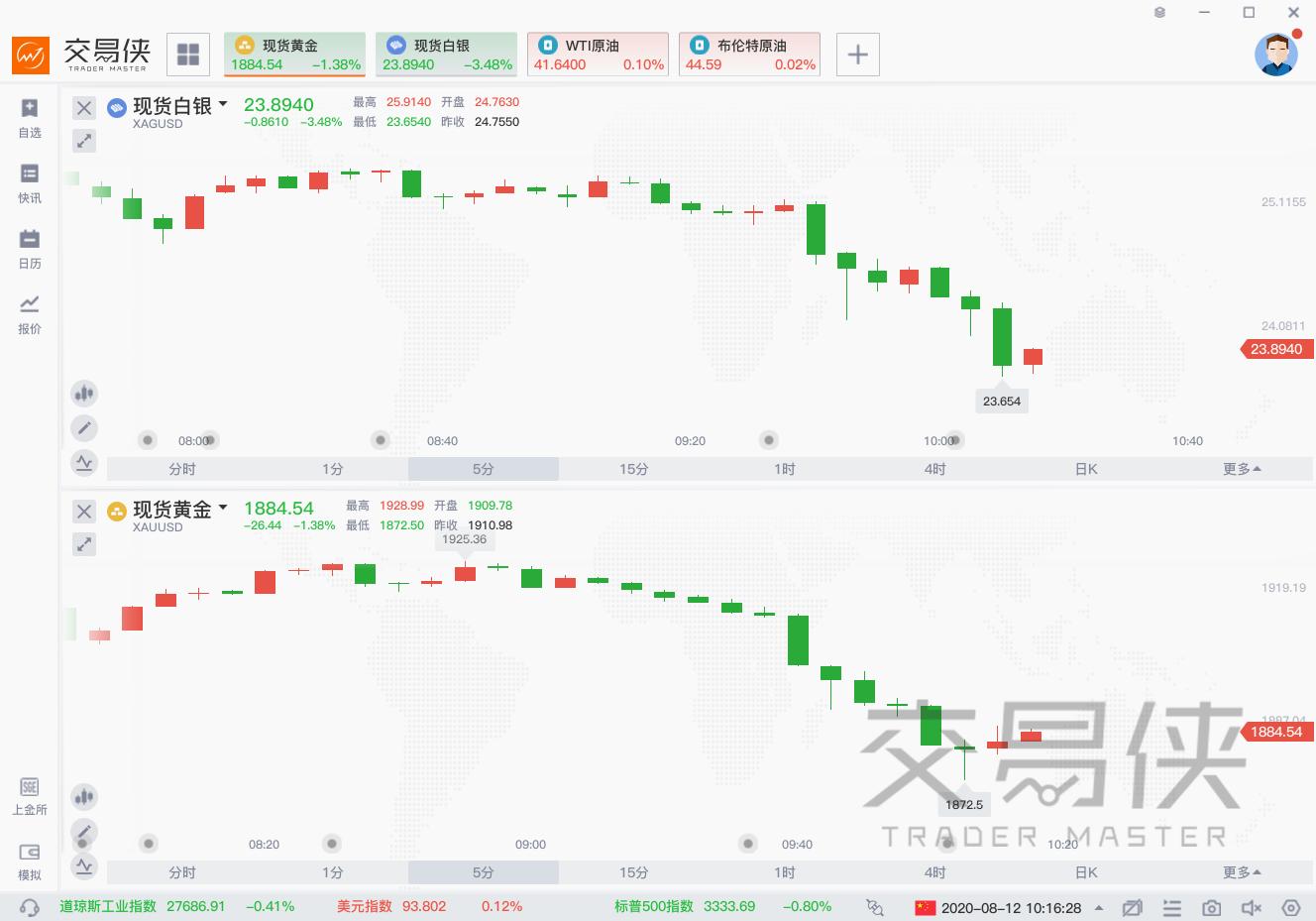 跌跌不休,现货黄金下破1880关口,白银大跌4%