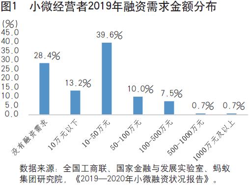 胡晓明:数字技术破解小微及消费信贷难题