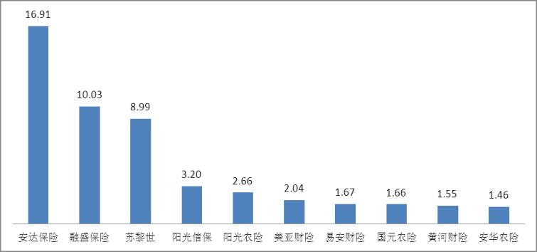 图四万张保单投诉量前10位的财产保险公司(单位:件/万张)