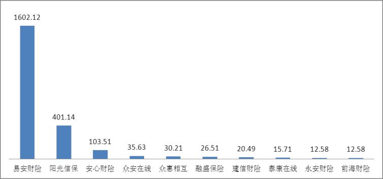 图三亿元保费投诉量前10位的财产保险公司(单位:件/亿元)