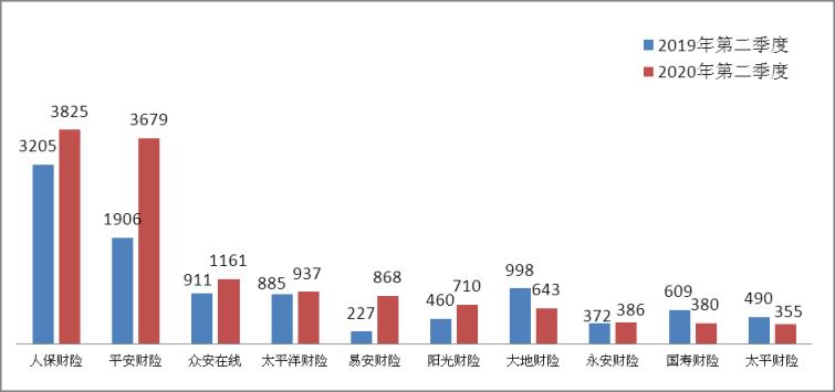 银保监会:2季度保险消费投诉3.37万件 易安财险同比激增282.38%
