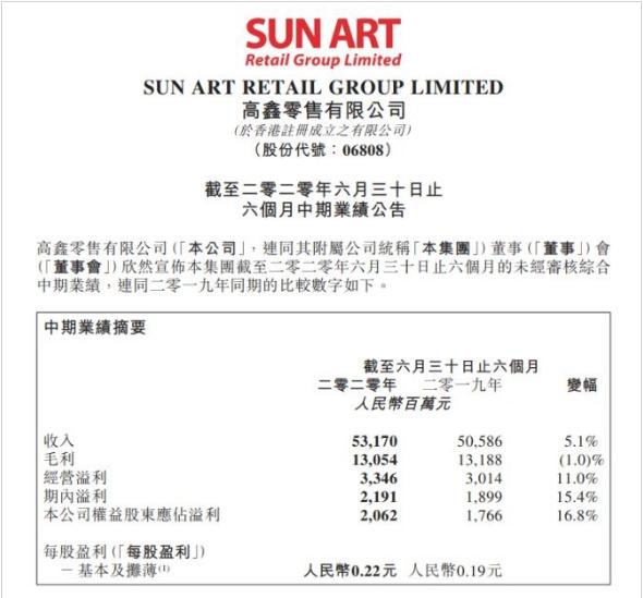高鑫零售财报:上半年营收531亿,关闭三家门店,中小超市成主方向!