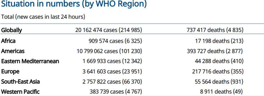 世卫组织:全球新增214985例新冠肺炎确诊病例