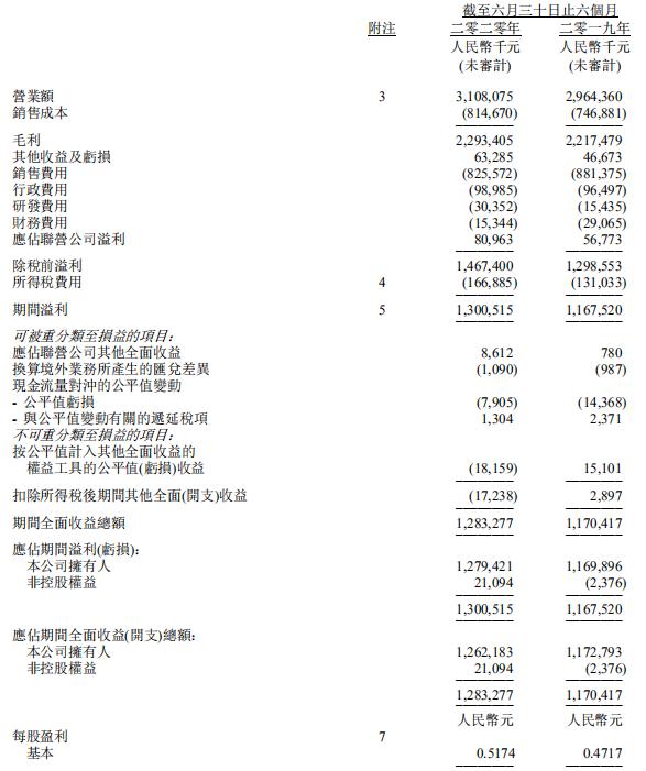 康哲药业2020上半年营业额逾31亿元,净利润大增11.4%