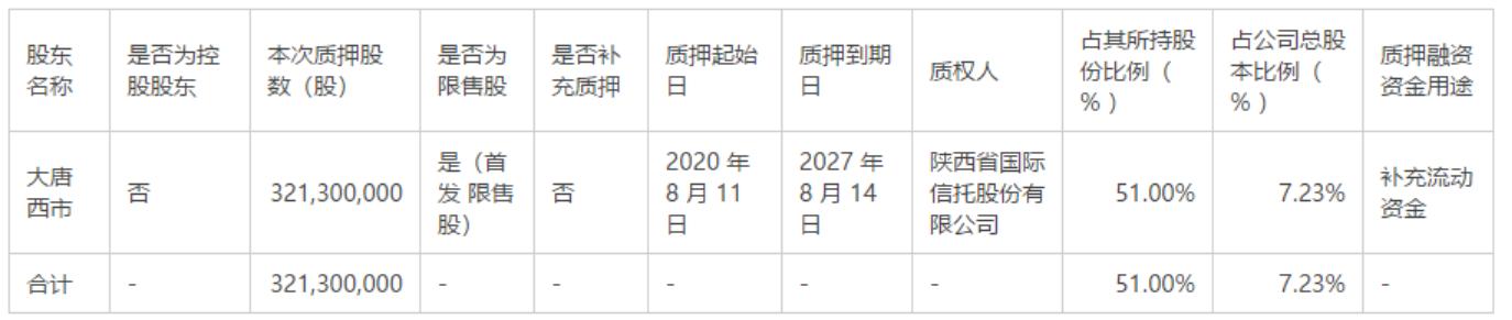 西安银行股东大唐西市本次质押3.21亿股,占持股比例的51.00%