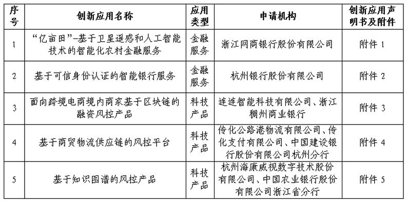 杭州金融科技创新监管试点首批创新应用公示亮相