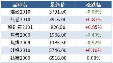 <b>期货要闻简讯丨黑色涨跌互现,铁矿涨近1%</b>