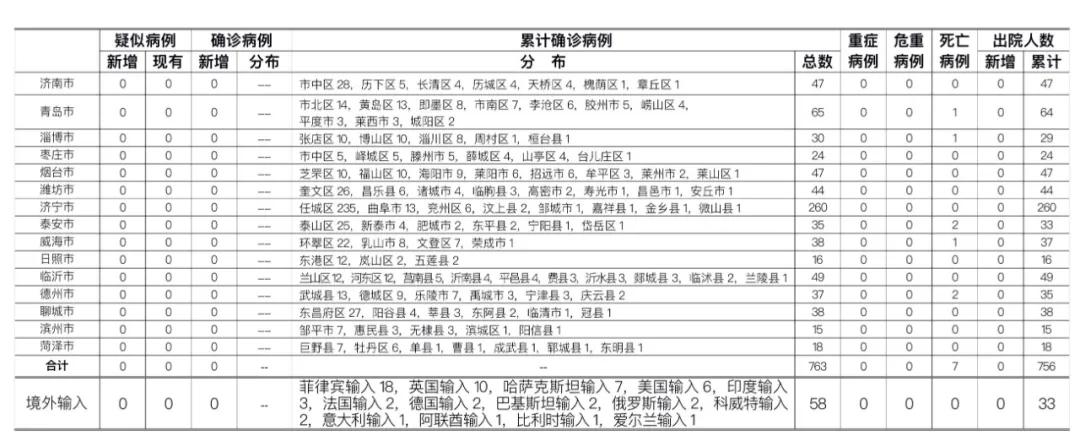 2020年8月13日0时至24时山东省新型冠状病毒肺炎疫情情况
