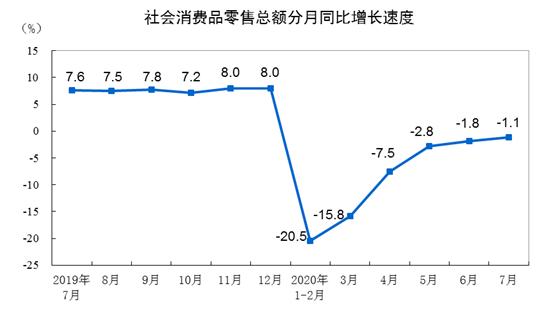 统计局:1-7月份全国网上零售额60785亿元,同比增长9.0%