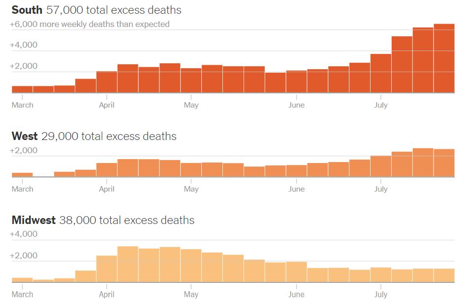 """△美国南部、西部、中西部地区的""""超常死亡人数""""走势与疫情发展相符"""