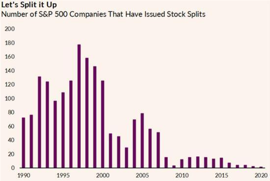 分析师:继苹果和特斯拉后 越来越多的企业正权衡拆股选项