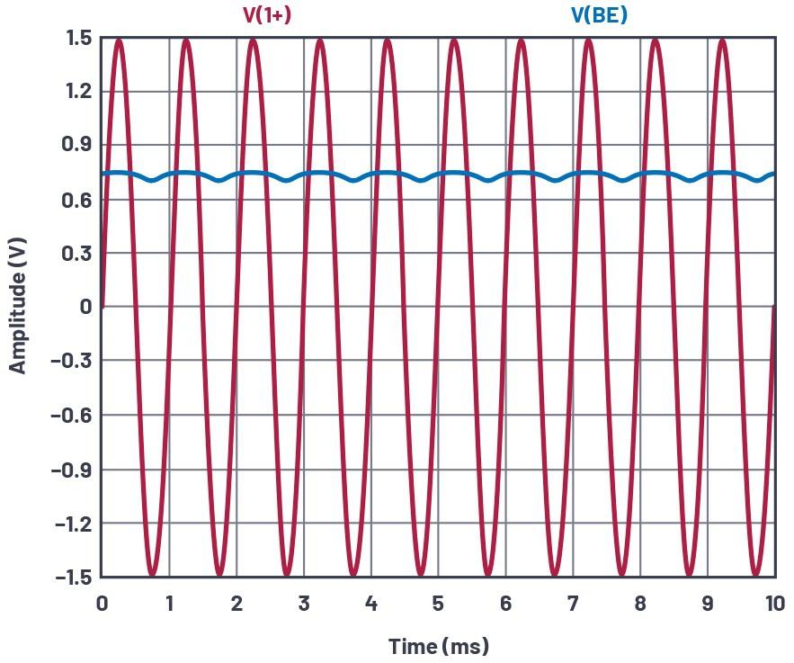 图4.共发射极放大器测试配置,VIN和VBE。