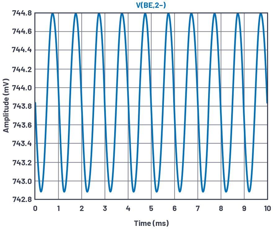 图8.替代方案的共发射极放大器测试配置VBE缩放。