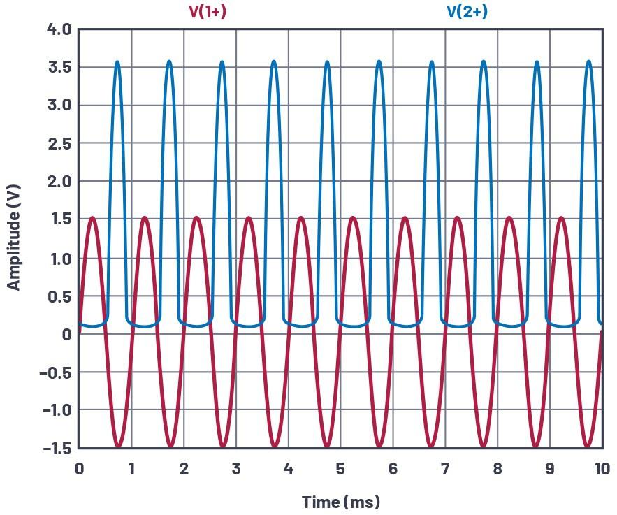图3.共发射极放大器测试配置,VIN和VCE。