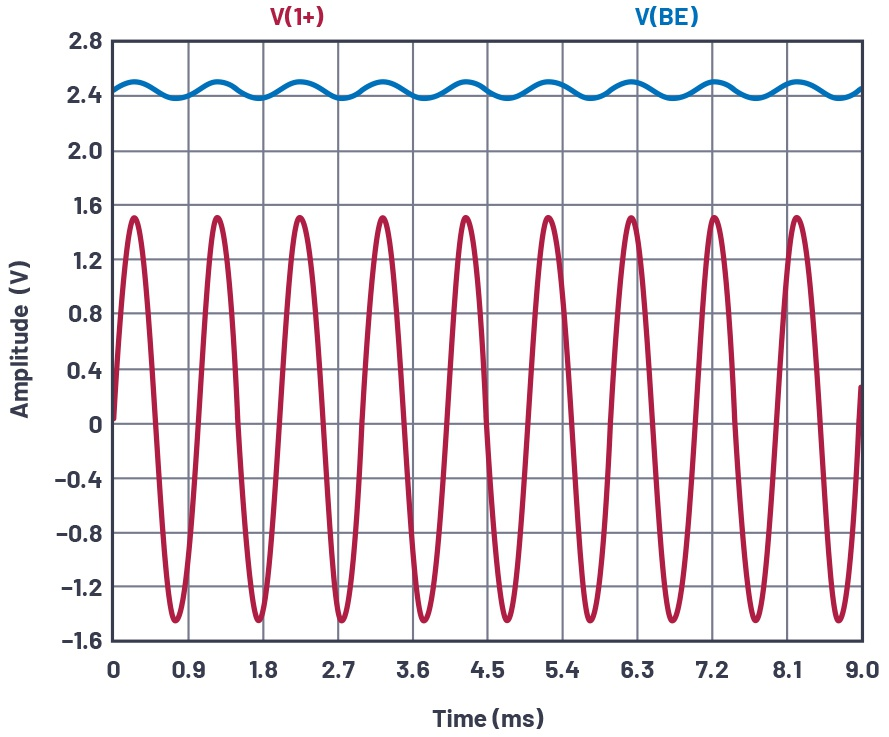 图20.添加C2可提高交流增益VIN和VBE。