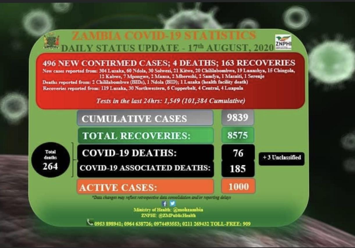 赞比亚新增496例新冠肺炎确诊病例 累计9839例