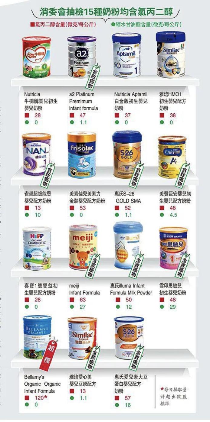 香港测出雀巢、惠氏等9款婴儿奶粉有致癌物质插图(2)